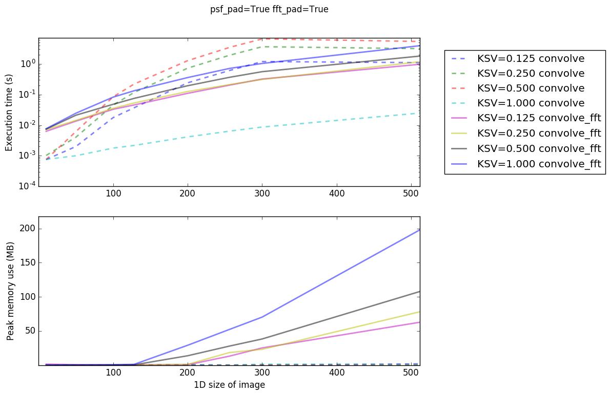 Convolution Performance — Astropy v3 0 dev19982