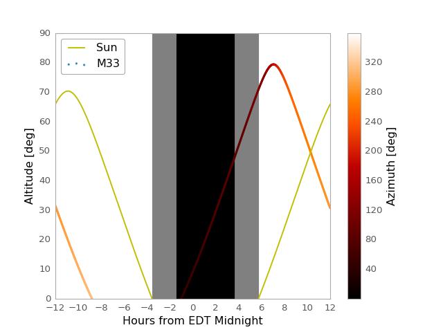Example: Observation Planning — Astropy v1 2 dev14793